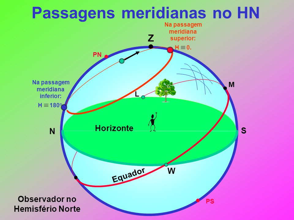 Passagens meridianas no HN
