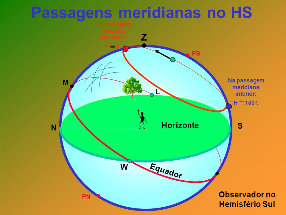 Passagens meridianas no HS