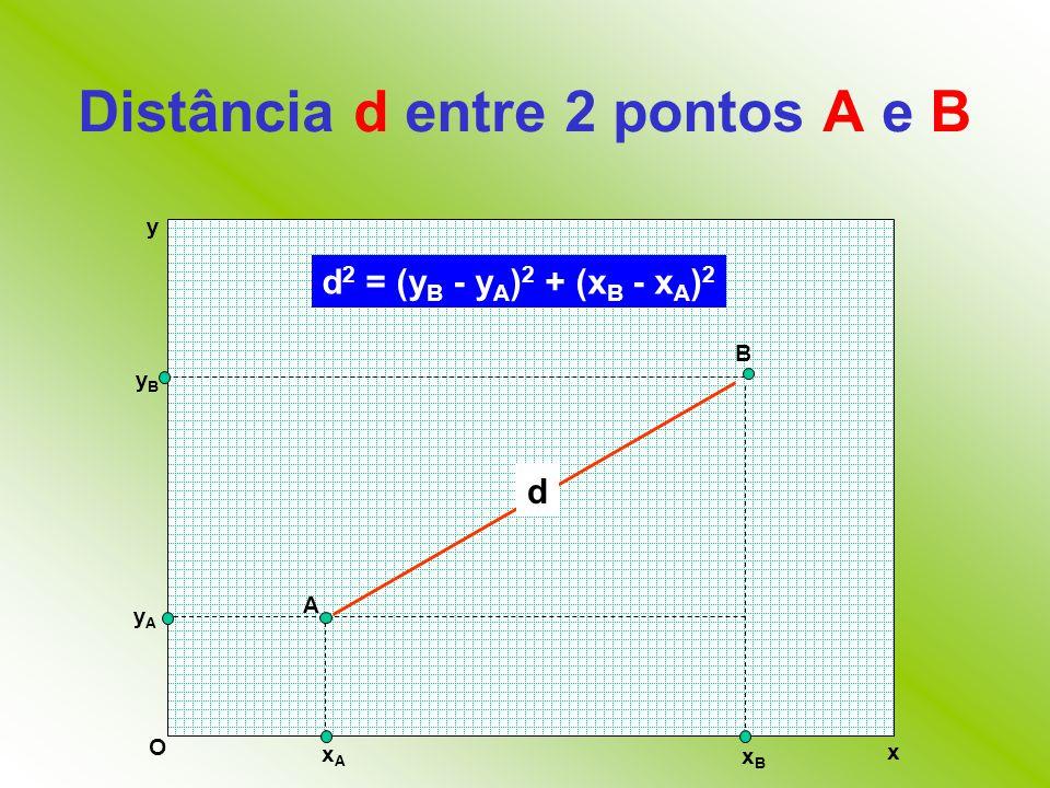 Distância d entre 2 pontos A e B