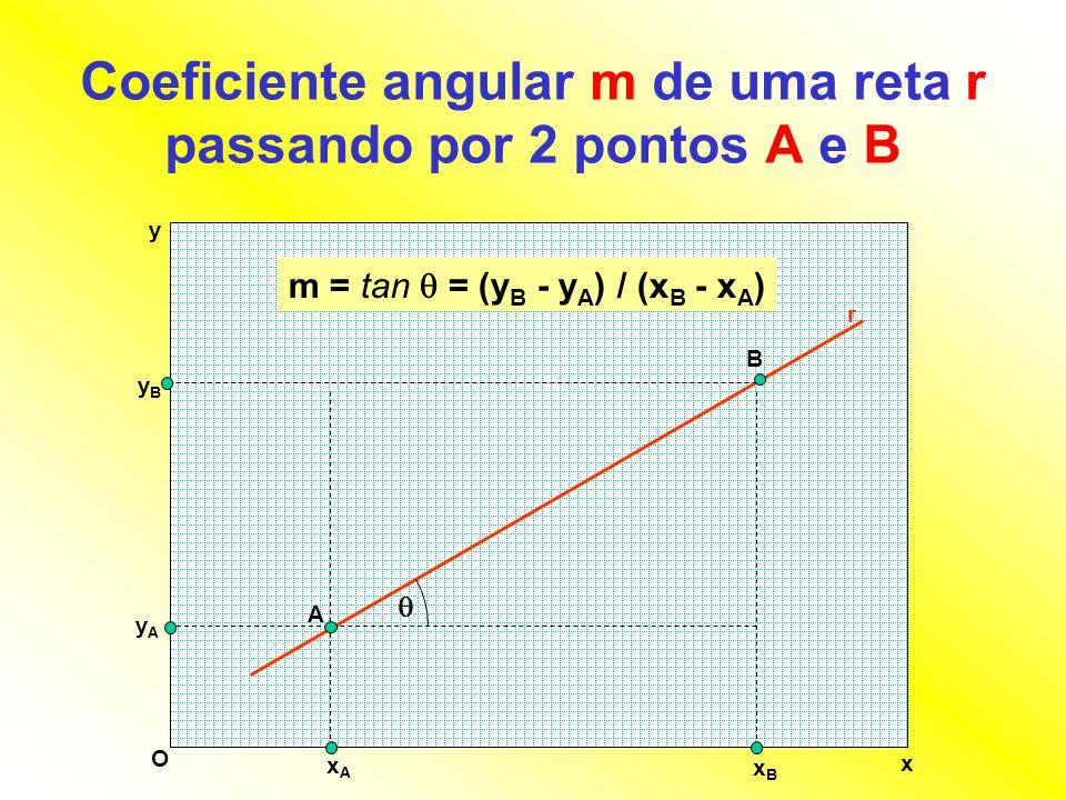 Coeficiente angular m de uma reta r passando por 2 pontos A e B