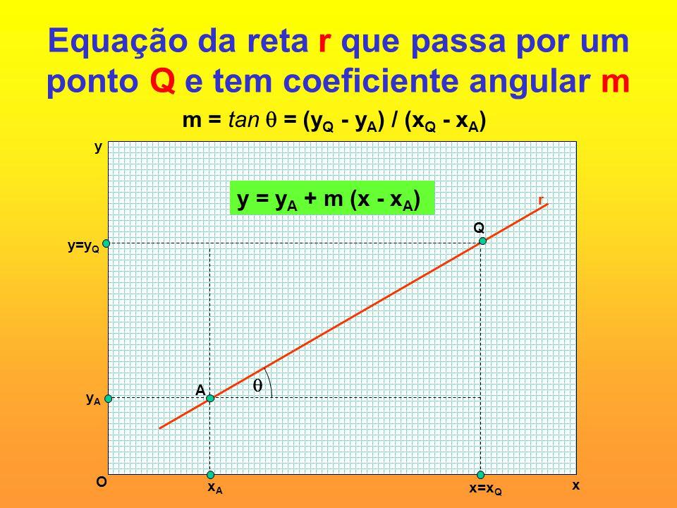 Equação da reta r que passa por um ponto Q e tem coeficiente angular m