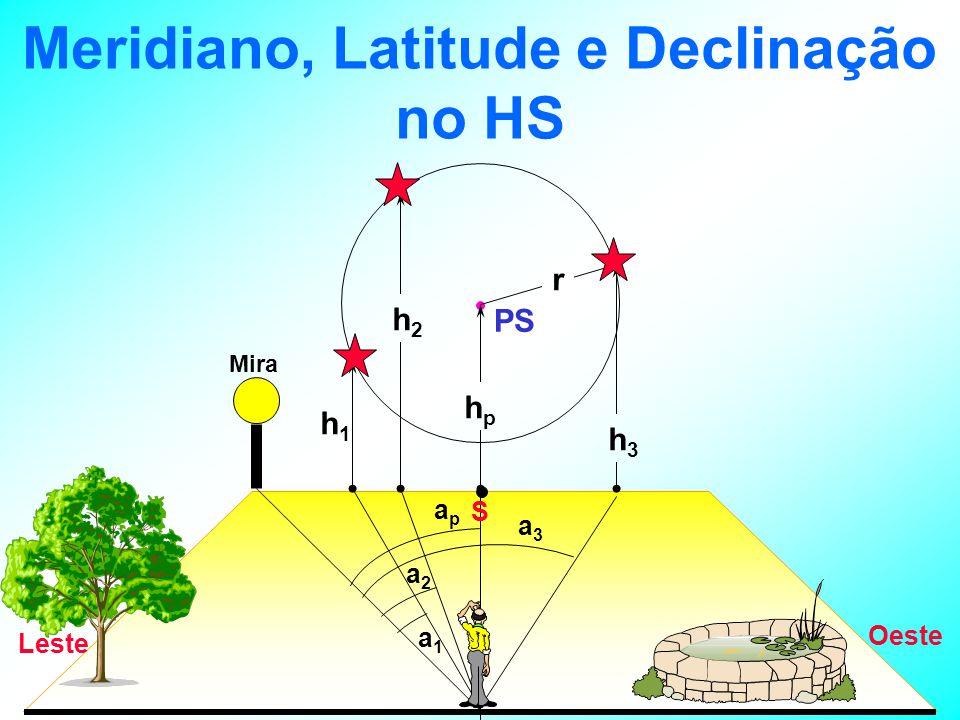 Meridiano, Latitude e Declinação no HS