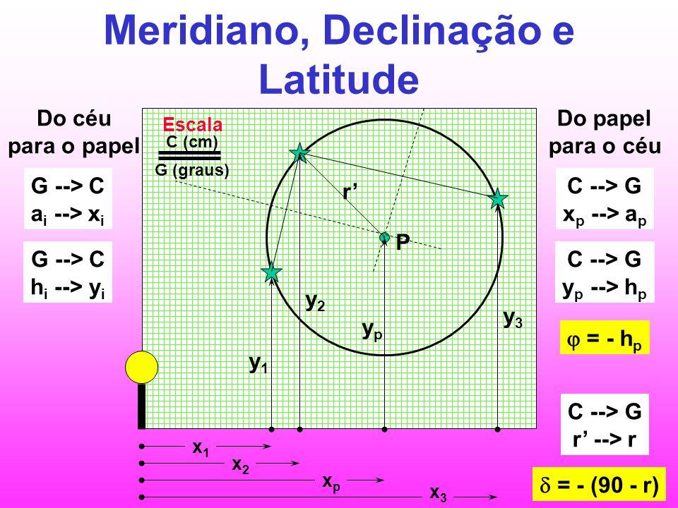Meridiano, Declinação e Latitude