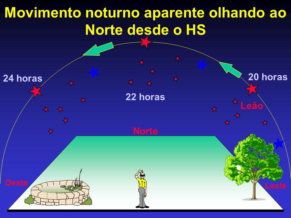 Movimento noturno aparente olhando ao Norte desde o HS