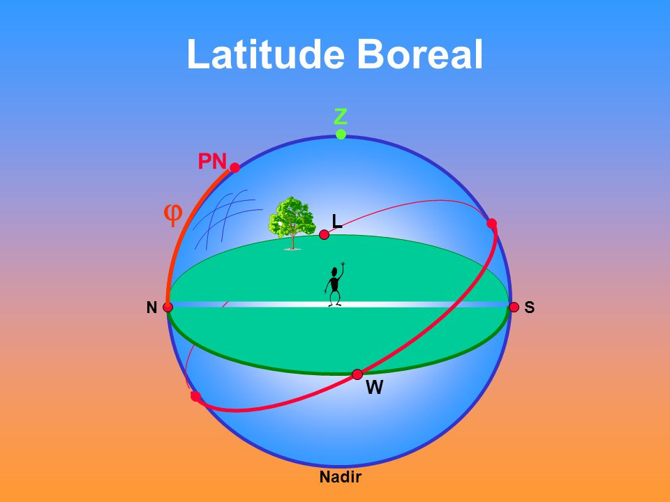 Latitude Boreal Z PN j L N S W Nadir
