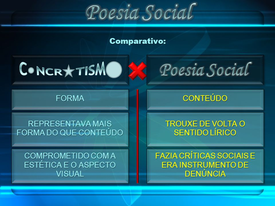 Poesia Social Poesia Social C NCR TISM Comparativo: FORMA CONTEÚDO