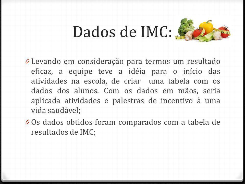 Dados de IMC: