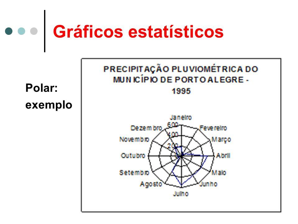 Gráficos estatísticos