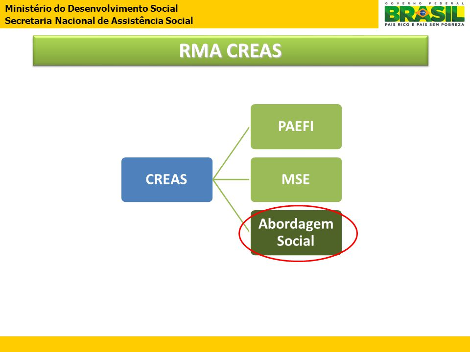 RMA CREAS CREAS PAEFI MSE Abordagem Social