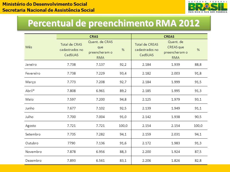 Percentual de preenchimento RMA 2012