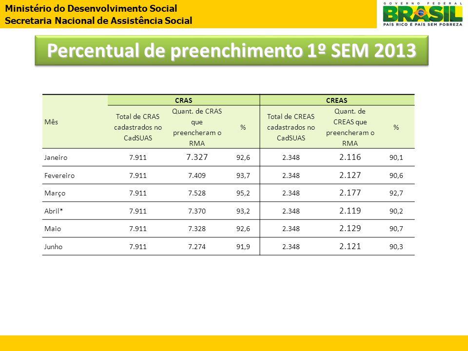 Percentual de preenchimento 1º SEM 2013