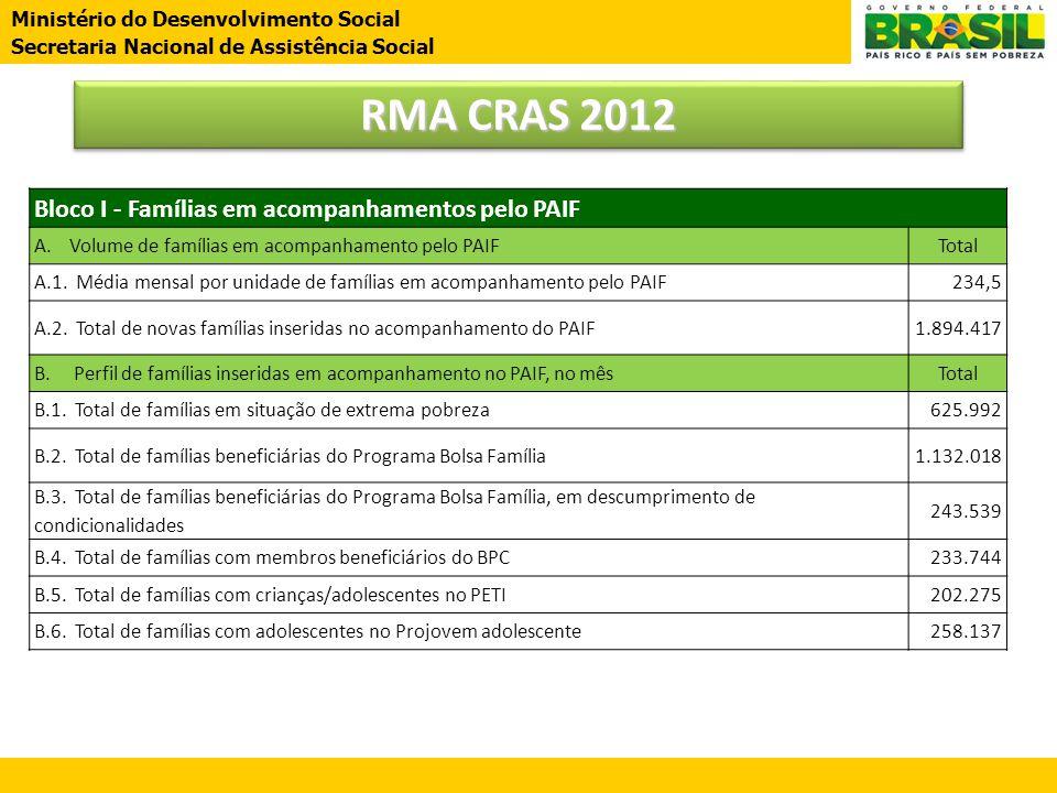 RMA CRAS 2012 Bloco I - Famílias em acompanhamentos pelo PAIF