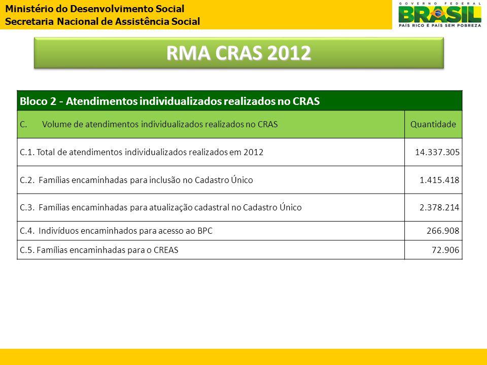 RMA CRAS 2012 Bloco 2 - Atendimentos individualizados realizados no CRAS. C. Volume de atendimentos individualizados realizados no CRAS.