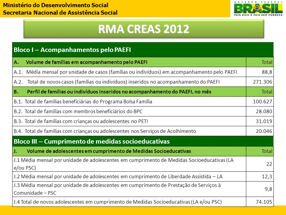 RMA CREAS 2012 Bloco I – Acompanhamentos pelo PAEFI