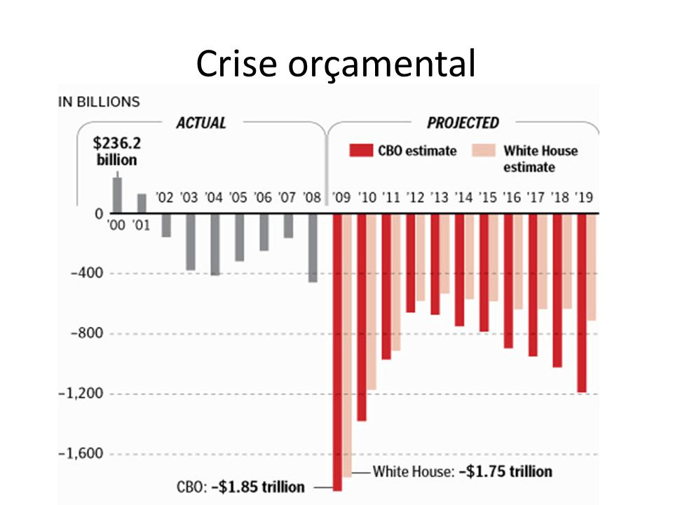 Crise orçamental