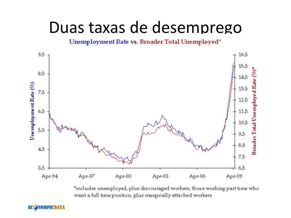 Duas taxas de desemprego