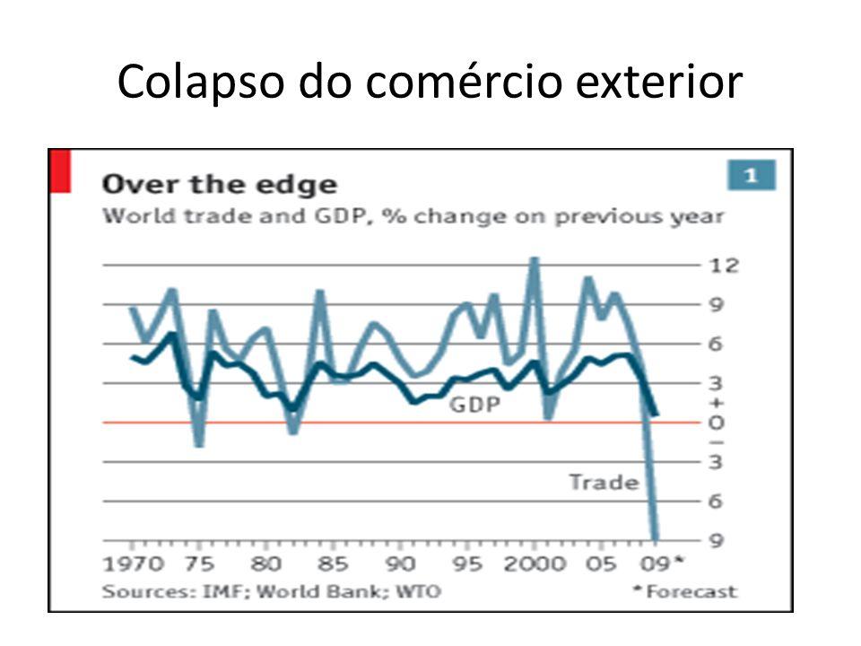 Colapso do comércio exterior