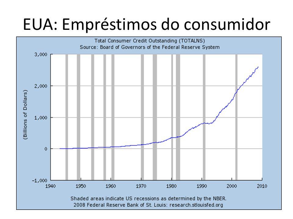 EUA: Empréstimos do consumidor