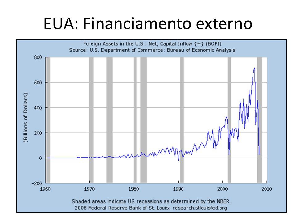 EUA: Financiamento externo