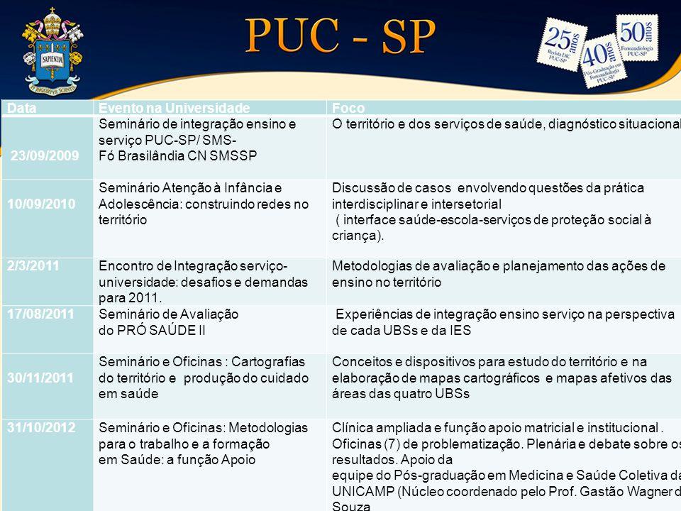 Data Evento na Universidade. Foco. 23/09/2009. Seminário de integração ensino e serviço PUC-SP/ SMS-