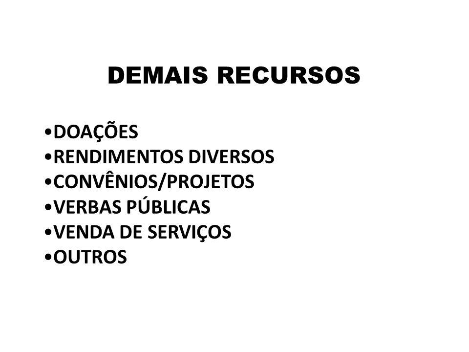 DEMAIS RECURSOS DOAÇÕES RENDIMENTOS DIVERSOS CONVÊNIOS/PROJETOS