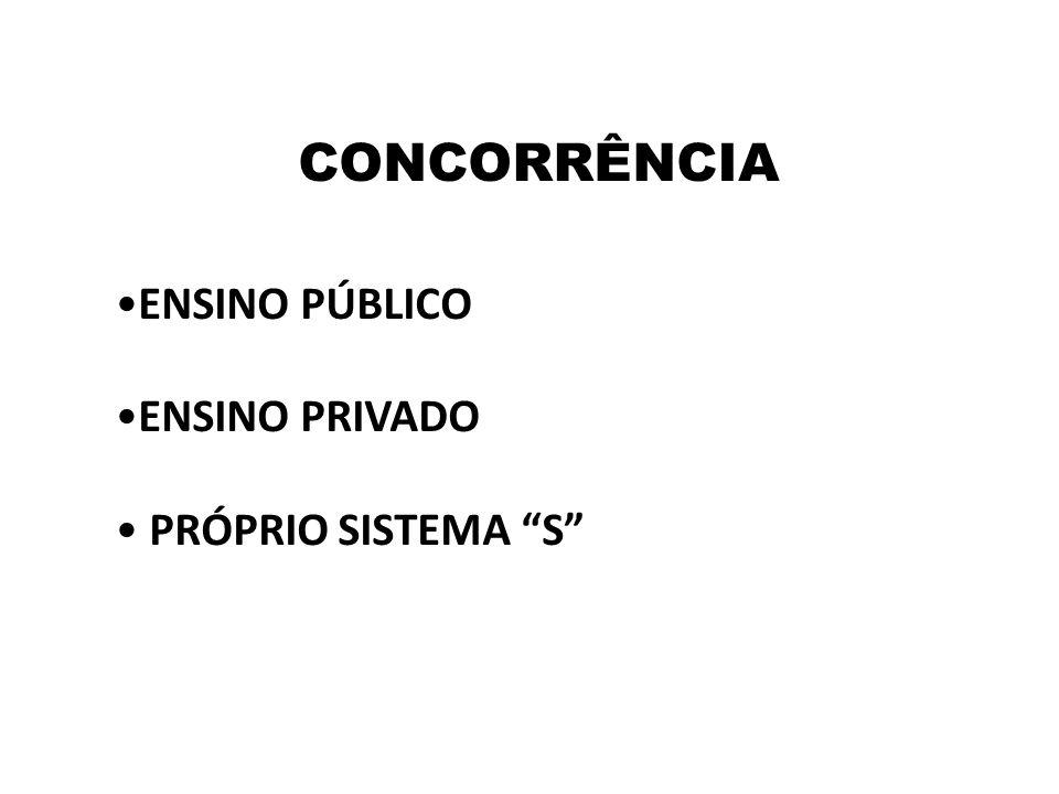 CONCORRÊNCIA ENSINO PÚBLICO ENSINO PRIVADO PRÓPRIO SISTEMA S