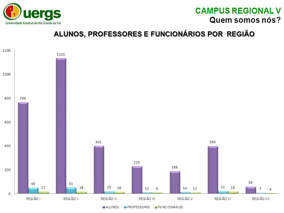 ALUNOS, PROFESSORES E FUNCIONÁRIOS POR REGIÃO