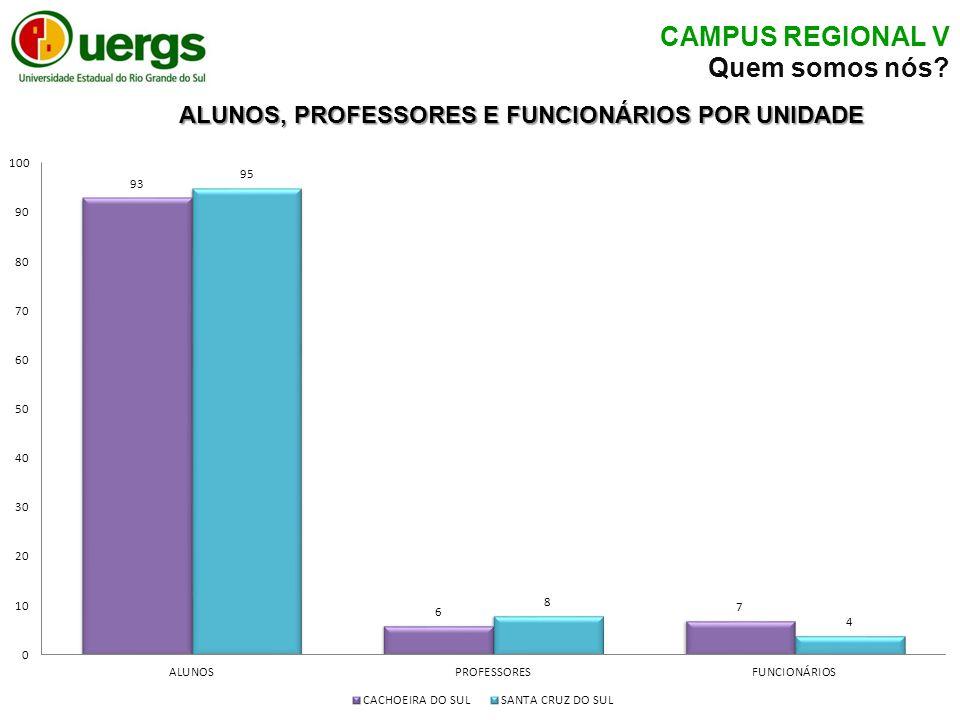 ALUNOS, PROFESSORES E FUNCIONÁRIOS POR UNIDADE