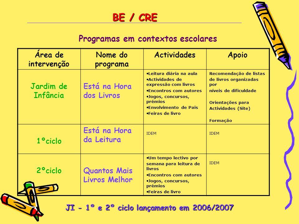Programas em contextos escolares