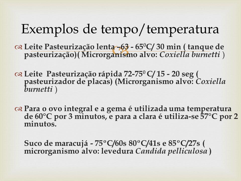 Exemplos de tempo/temperatura