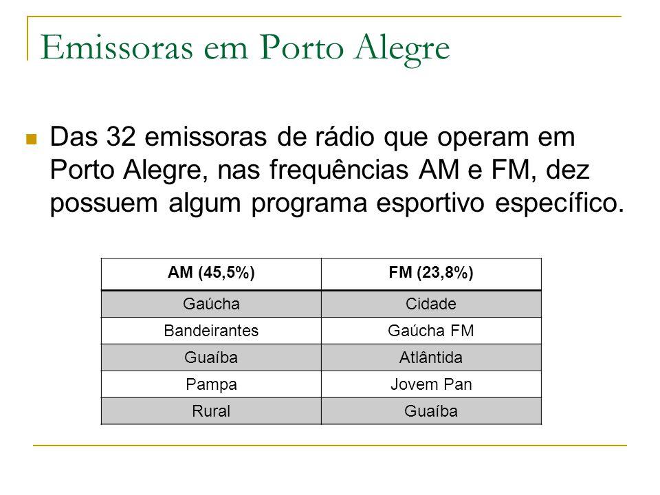 Emissoras em Porto Alegre