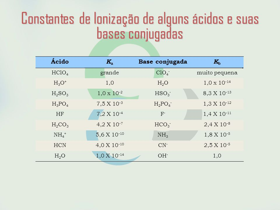 Constantes de Ionização de alguns ácidos e suas bases conjugadas