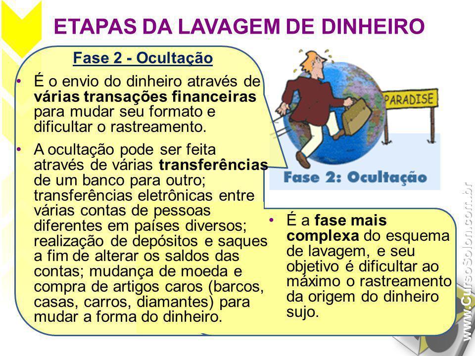 ETAPAS DA LAVAGEM DE DINHEIRO