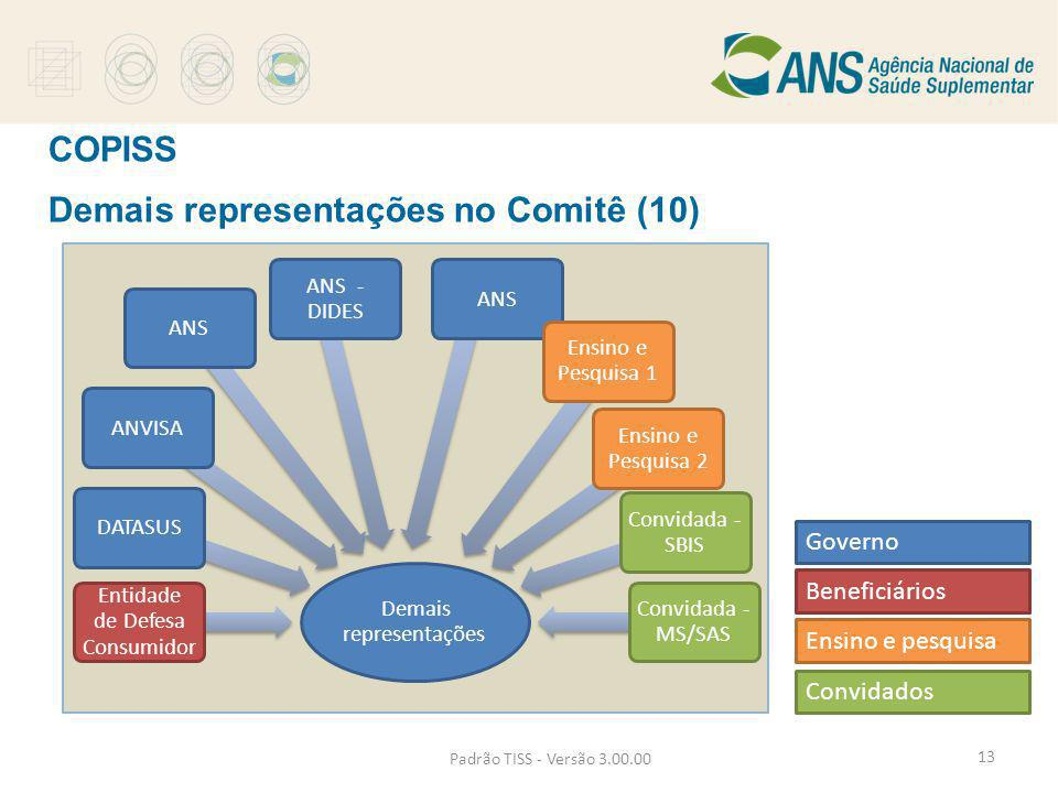 Demais representações no Comitê (10)