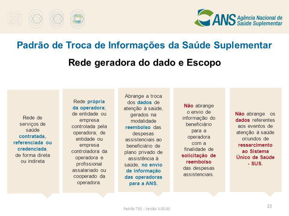 Padrão de Troca de Informações da Saúde Suplementar Rede geradora do dado e Escopo