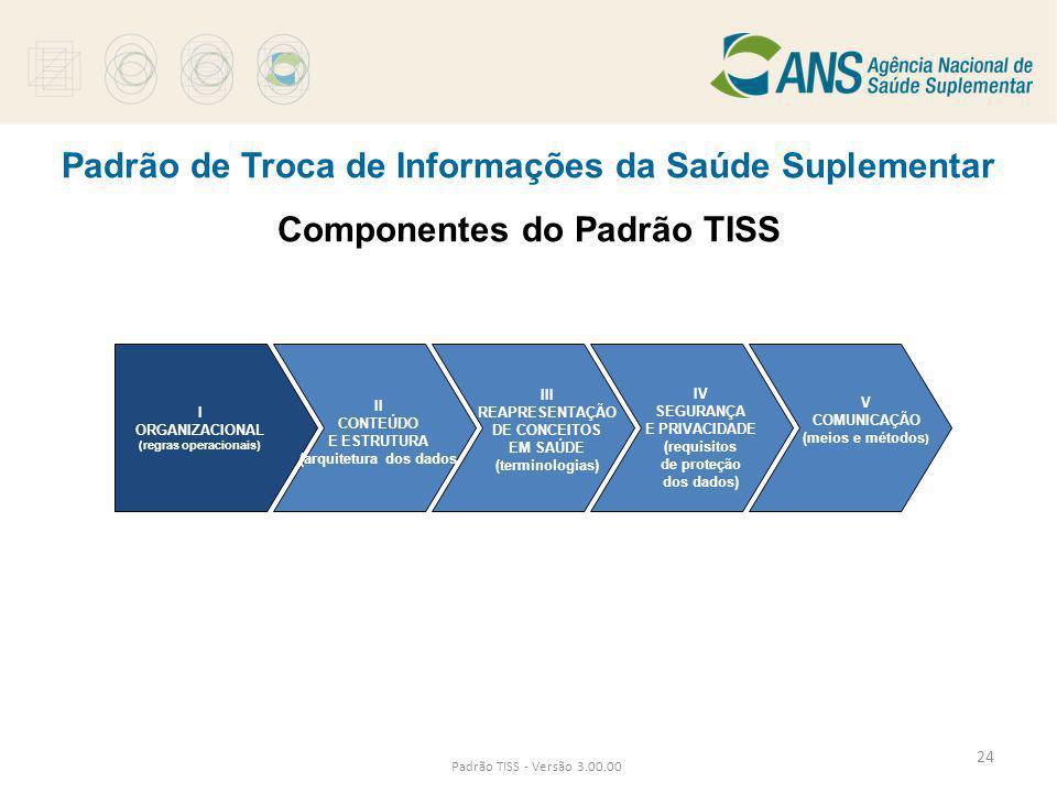 (arquitetura dos dados (regras operacionais)