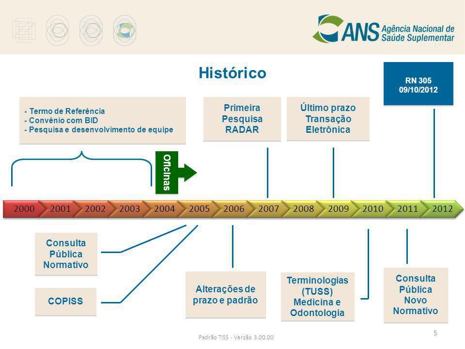 Histórico RN 305. 09/10/2012. Consulta Pública. Normativo. - Termo de Referência. - Convênio com BID.