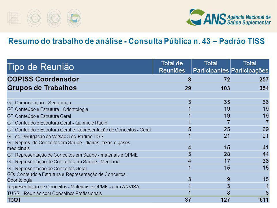 Resumo do trabalho de análise - Consulta Pública n. 43 – Padrão TISS