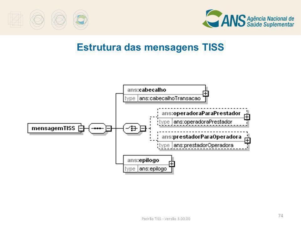 Estrutura das mensagens TISS