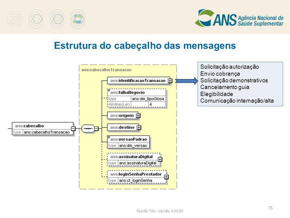 Estrutura do cabeçalho das mensagens