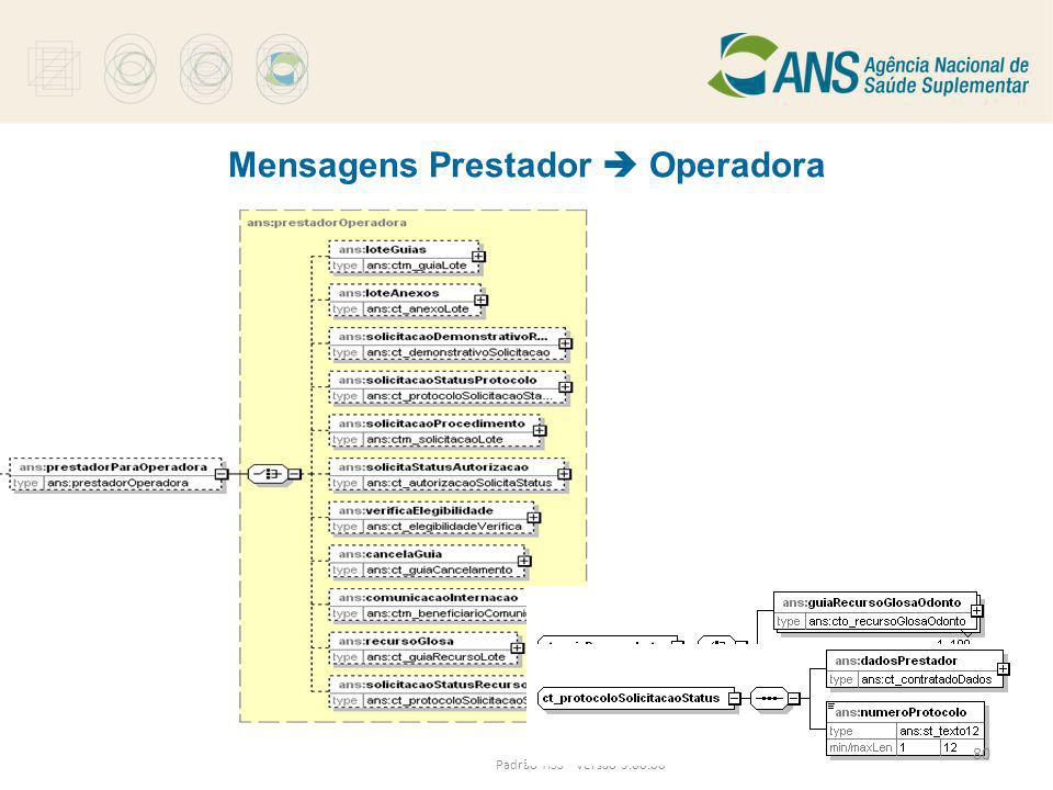 Mensagens Prestador  Operadora
