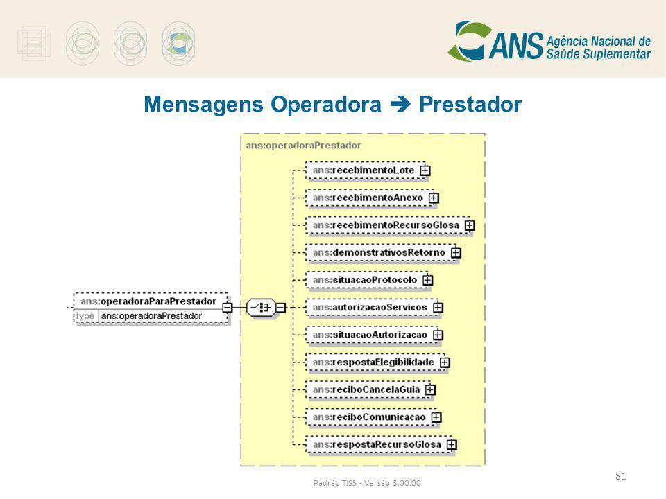 Mensagens Operadora  Prestador