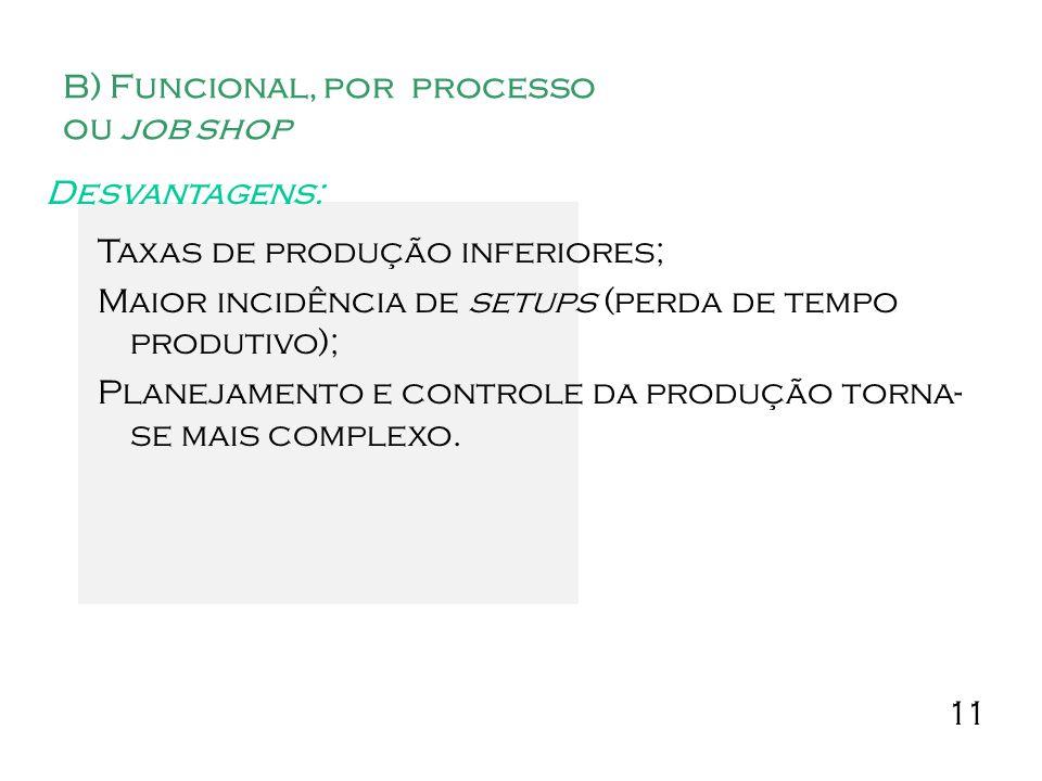 B) Funcional, por processo ou job shop