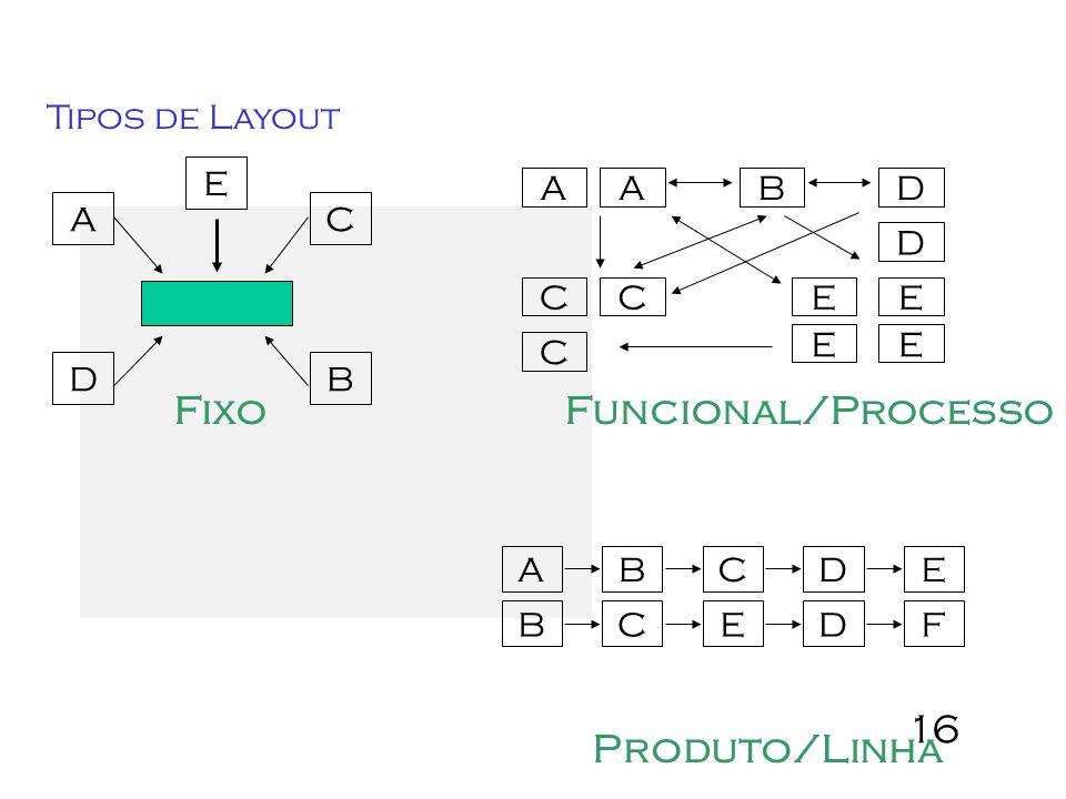 Fixo Funcional/Processo Produto/Linha Tipos de Layout A B E D C A B C