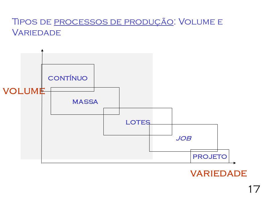 volume variedade Tipos de processos de produção: Volume e Variedade