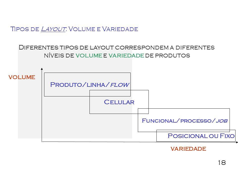 Funcional/processo/job