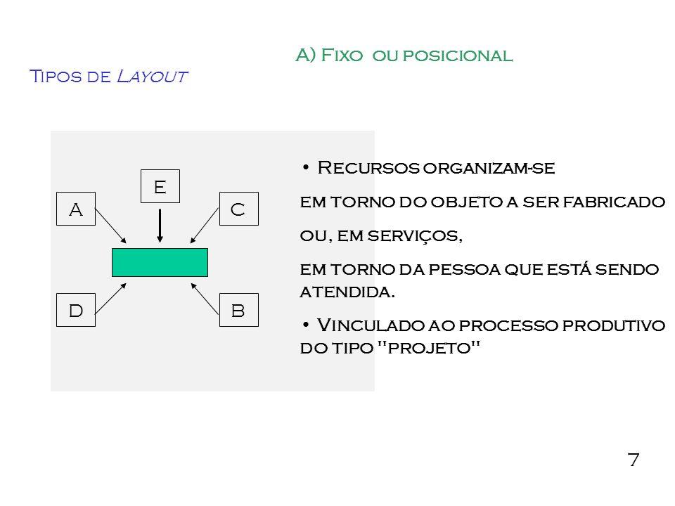 A) Fixo ou posicional Tipos de Layout. Recursos organizam-se. em torno do objeto a ser fabricado.