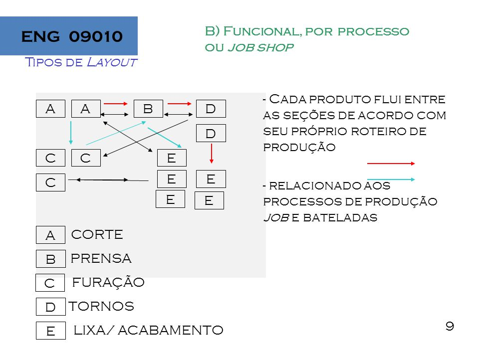 ENG 09010 Tipos de Layout B) Funcional, por processo ou job shop