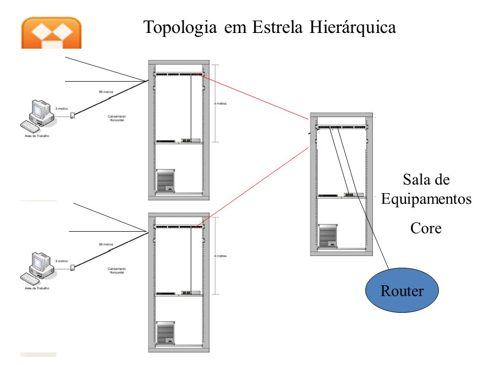 Topologia em Estrela Hierárquica