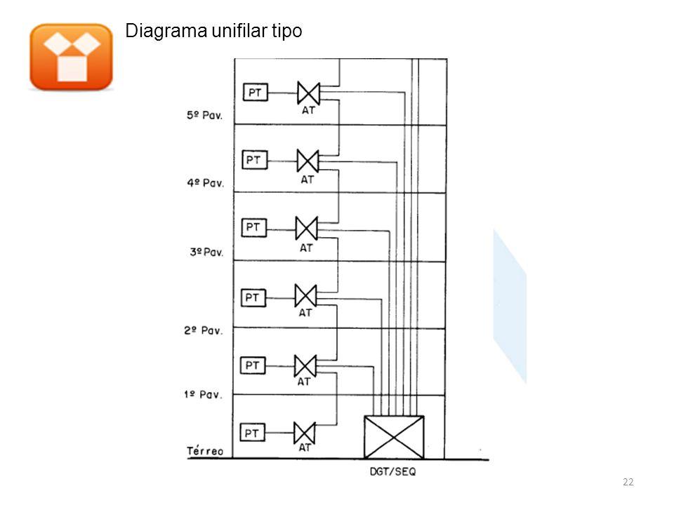 Diagrama unifilar tipo